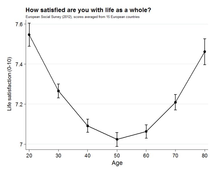 curva felicidad